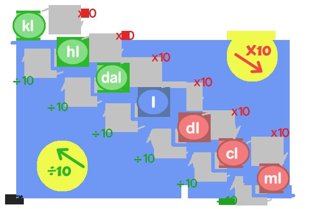 http://cplosangeles.juntaextremadura.net/web/edilim/tercer_ciclo/matematicas6/medidas_6/capacidad_6/capacidad_6.html