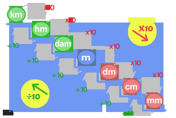 Resultado de imagen de escala de cambio de unidades